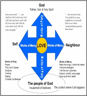 meansofgrace diagram